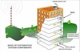 In-Building Wireless
